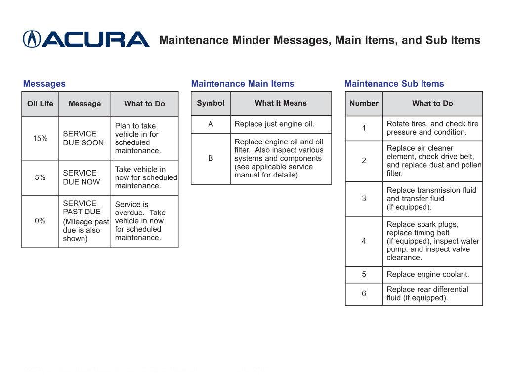 B20 service   AcuraZine   Acura Enthusiast Community