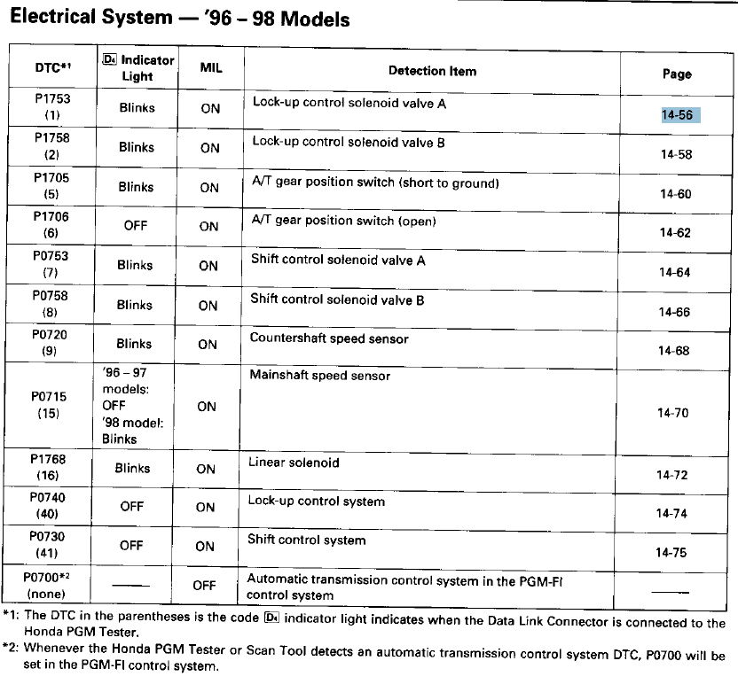 P0705 Transmission Range Sensor Location?!