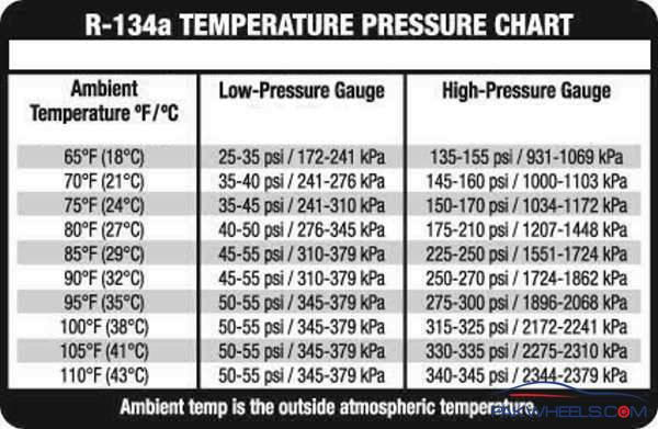 Aging System - Ac Pressure Check - Ls1tech