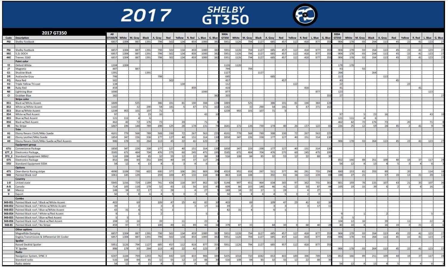 2017 Gt350 Production Numbers >> GT350 - Page 198 - Rennlist - Porsche Discussion Forums