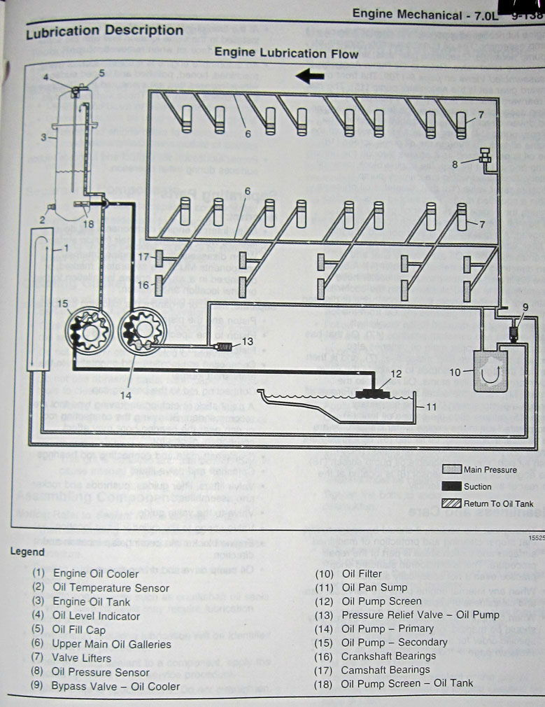 ls7 dry sump diagram corvetteforum chevrolet corvette forum here s a diagram to get you started do you have a gm service manual for your car