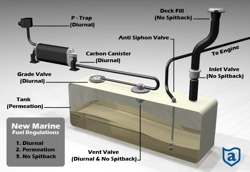 Fuel Tank Vent Ideas Corvetteforum Chevrolet Corvette
