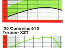 18533XZT dyno
