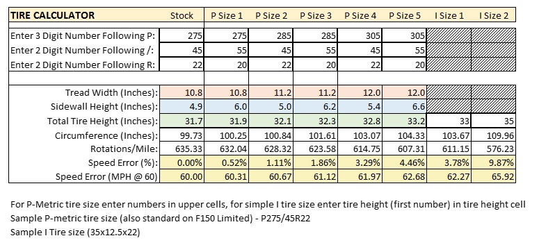 Compare Tire Sizes >> Tire Size Calc And Compare Tool Ford F150 Forum Community Of