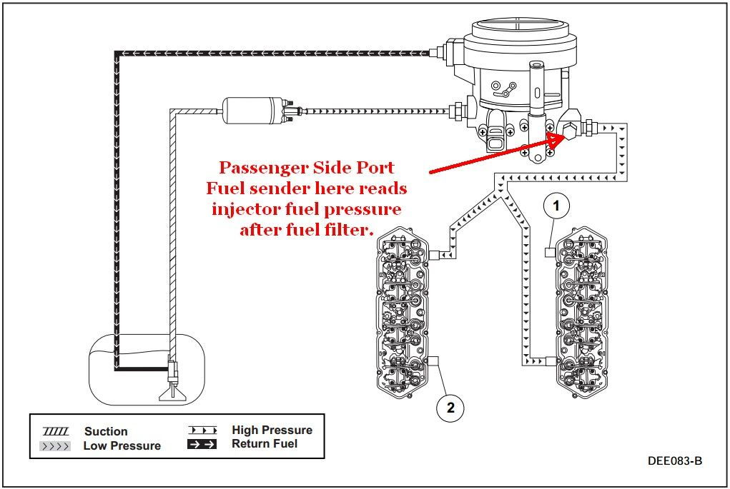 80 fuel_test_port_320c1cac7f0a58b8a563798788e21b41505e2418 idles fine but very little power on acceleration ford truck 7.3 Powerstroke Diesel Engine Diagram at n-0.co
