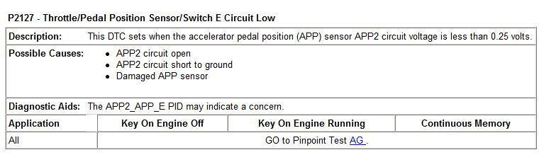 throttle/pedal position sensor/switch b circuit