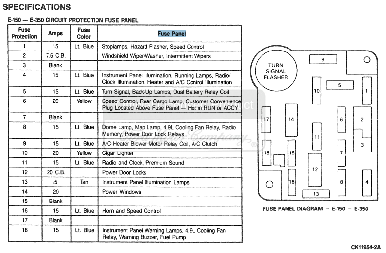 Diagram and Table of 1988 E-150 through E-350 Fuse Panel - Ford Truck  Enthusiasts ForumsFord Truck Enthusiasts