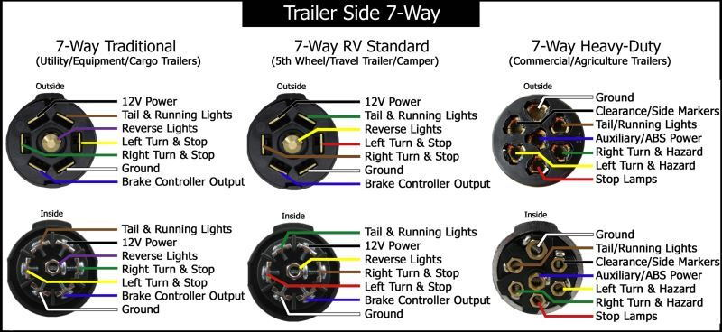 80 trailer_plug_2_4d506076fb9574007aada05bacfa2994739cb4d3 trailer wire fifth wheel plug wire color and locations ford trailer wiring color code at eliteediting.co