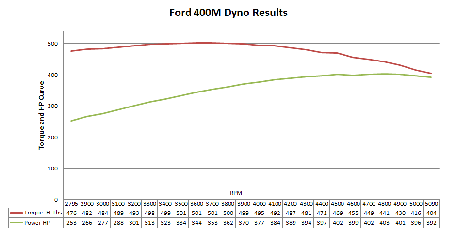 Engine Complete Dyno Results - Ford Truck Enthusiasts Forums