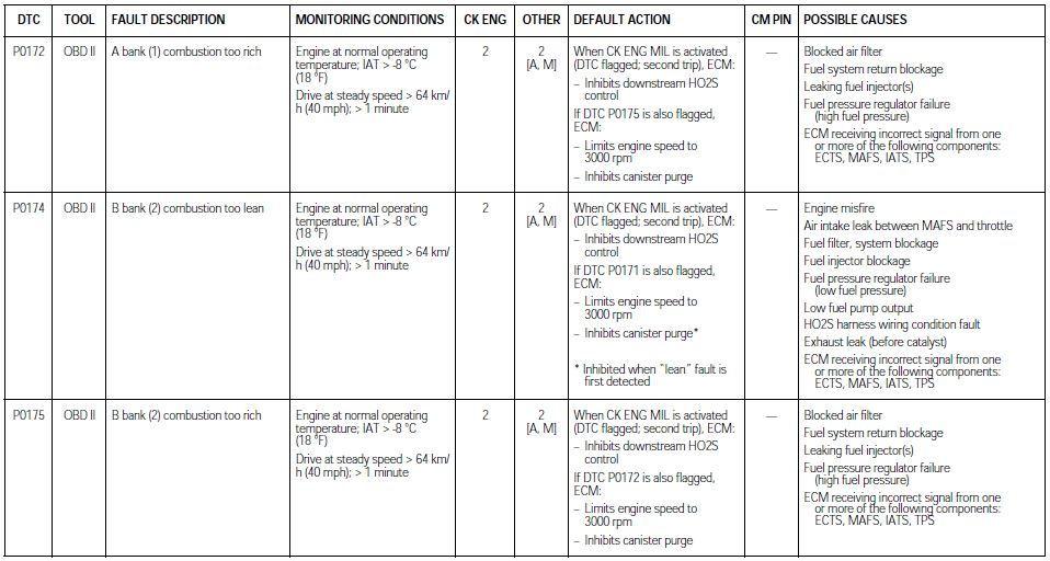 Clogged Purge Line Symptoms
