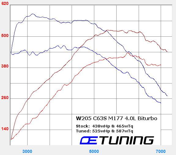 W205 C63 C63S AMG ECU Tuning Thread