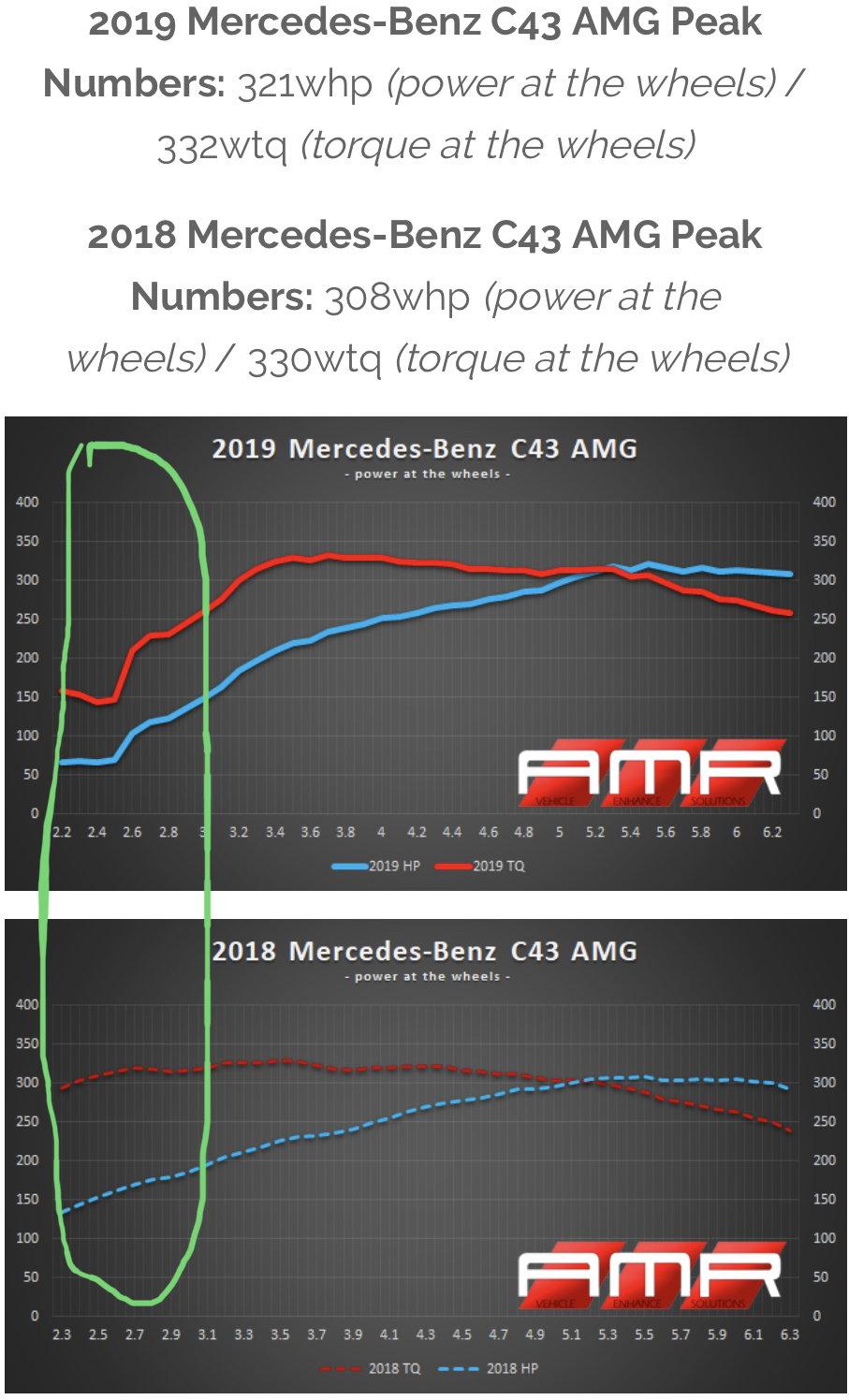 AMR article regarding turbo size - MBWorld org Forums
