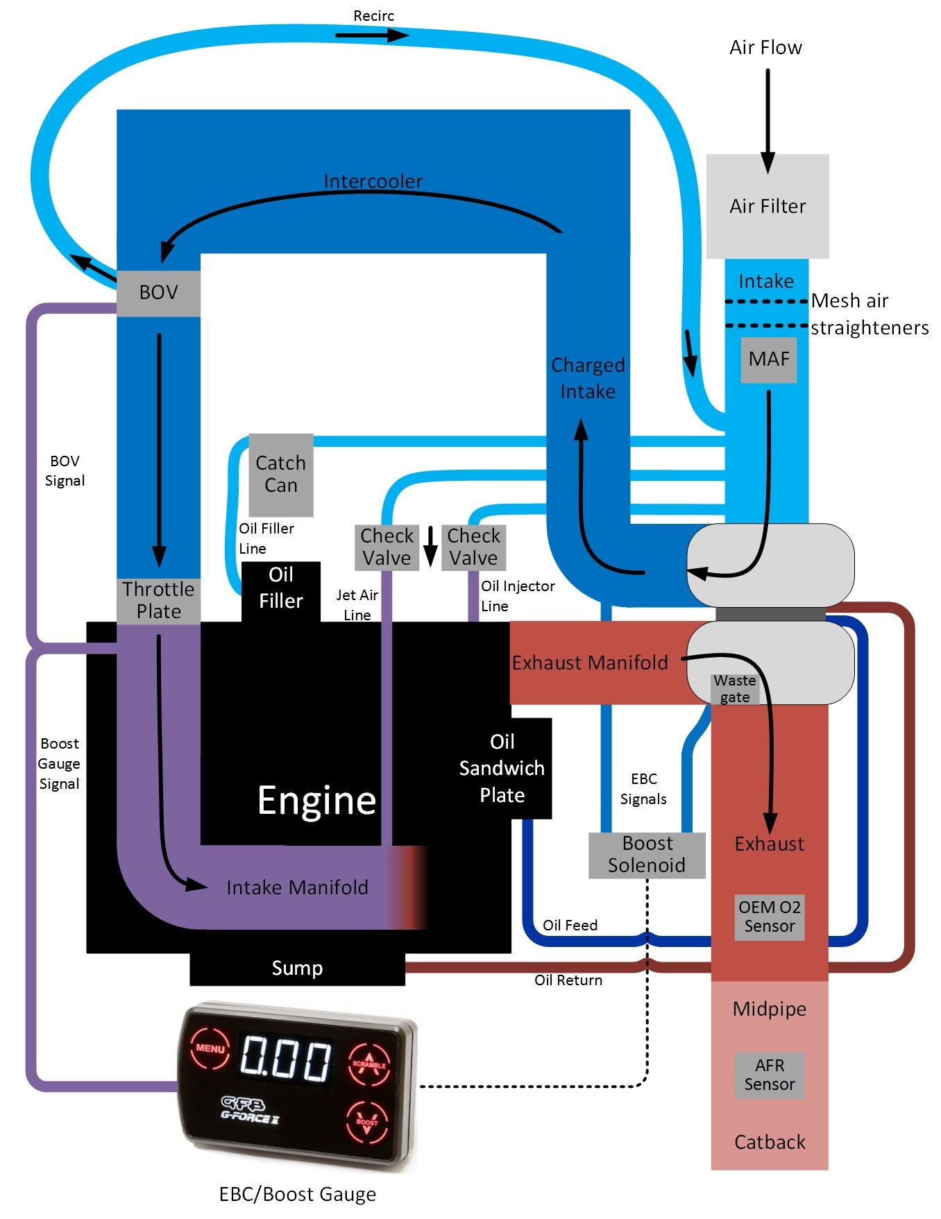Intake Vacuum Lines Engine Manifold Diagram While Doing Homework For The Build I Was Having Trouble Summarising All Different Opinions On Vac Hose Plumbing Into One Solution So Drew A Picture